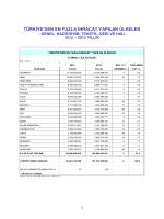 En Fazla İhracat Yapılan Ülkeler / 2013 Yıllık