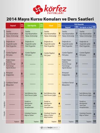 2014 YGS-LYS MAYIS KURSU KONULARI VE DERS SAATLERi
