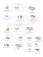 ek-ı tabi projeler çed süreçleri