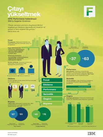 CFO cıtayı yükseltmek.infografikler