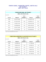 Türkiye Genel, Hazırgiyim, Tekstil, Deri Ve Halı Dış Ticareti / 2013 Yıllık