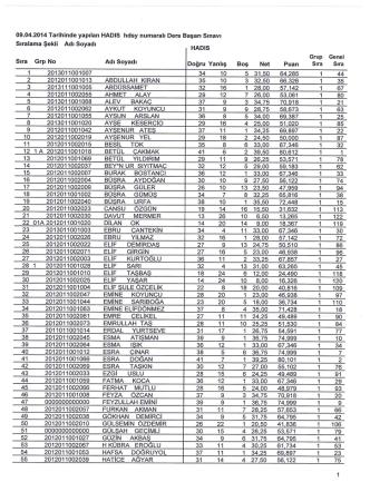 09.04.2014 Tarihinde yapılan HADIS hdsy numaralı Ders Başarı