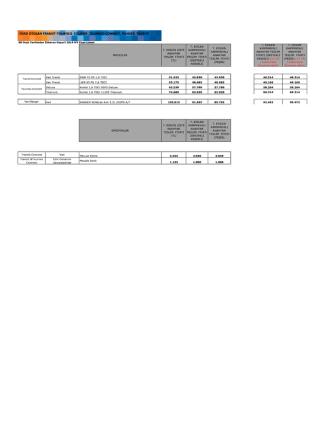 2014 Transit Connect ve Ranger Fiyatları için tıklayın