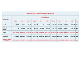 2003-2012 yılları arasında yapılan üretim miktarları