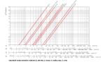 solenoid vana kapasite tablosu (1.metan, 2. hava, 3. doğal gaz, 4. lpg)