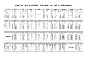 2014-2015 YGS KAT COĞRAFYA YAPRAK TESTLERİ CEVAP
