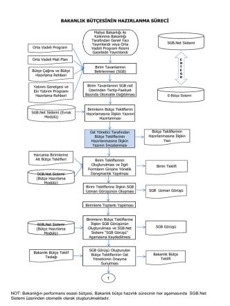 bakanlık bütçesinin hazırlanma süreci