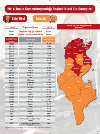 2014 Tunus Cumhurbaşkanlığı Seçimi İkinci Tur Sonuçları