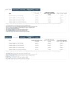 Ford Ticari Araç Şubat Ayı 2015 Model Yılı Fiyatları için tıklayın