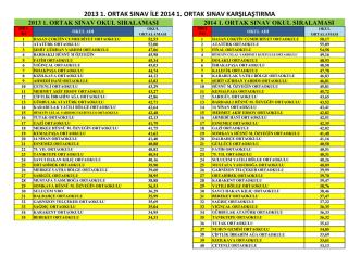 2013 1. sınav ile 2014 1. sınav ilçe puan sıralama karşılaştırma