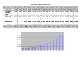 Adalet Bakanlığı Bütçesinin Yıllara Göre Dağılımı