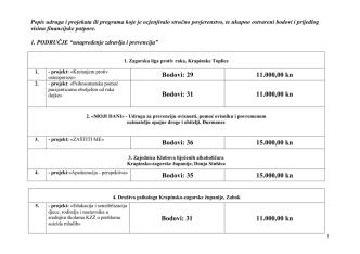 Bodovi: 31 11.000,00 kn - Krapinsko