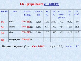 14. предавање - Елементи 1б и 2б гр.
