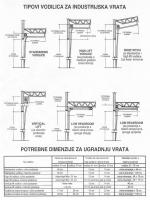 izbor tipova vodilica vrata