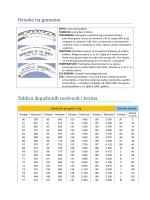 Oznake na gumama Tablica dopuštenih nosivosti i brzina