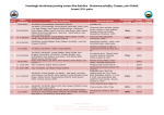 Kronologija istrazivanja KG DP 05102012