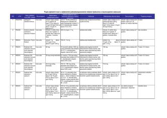 2.) Popis djelatnih tvari koje se nalaze u odobrenim