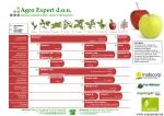 Program gnojidbe jabuke