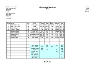 12.Alpe-Adria Tournament 2014 Girls A 1m - LSV