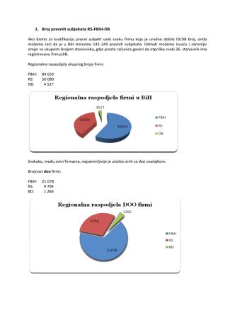 1. Broj pravnih subjekata RS-FBIH-DB
