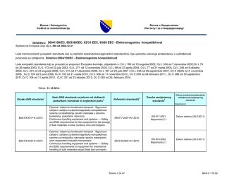 Ažurirana lista harmoniziranih evropskih standarda koji su identični