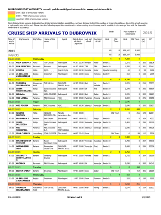 CRUISE SHIP ARRIVALS TO DUBROVNIK
