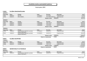 Analitička kartica potrošačkih jedinica za period od 09.06.