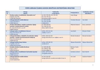 abecedni popis udruga sddh 2010 - Savez društava distrofičara