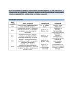 Popis projektnih prijedloga (abecednim poretkom) koji će biti