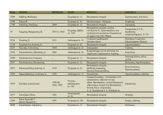 2596 Χαβίνης Θεόδωρος - Έγγραφο (σ. 1) Βιογραφικά στοιχεία