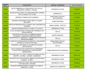 2. Δαπάνες που καταχωρήθηκαν στο ΟΠΣ το Νοέμβριο 2013.pdf