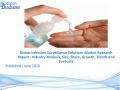 Analysis on Infection Surveillance Solutions Market Research Report