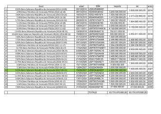 Bond scad ISIN importo tot anno 1 8.50% Bono Soberano Republica de