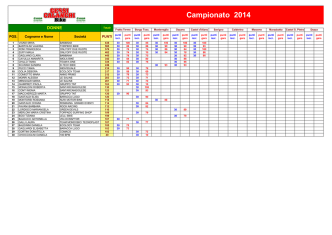 Campionato 2014