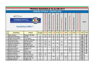 Campionato Italiano Slalom, Classifica assoluta