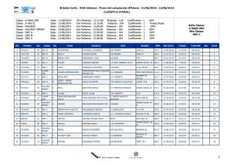 Classifica Overall - Brindisi