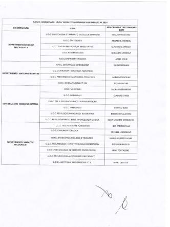 Classifica campionato JUNIORES FEMMINILE fase