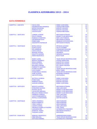 classifica azzurrabili aggiornamento marzo