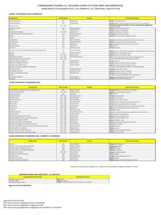 Commissioni esami A.A. 2013/2014