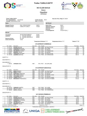 classifica slalom piancavallo 1-3-15 categorie