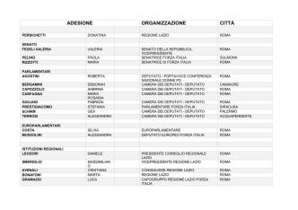 ADESIONE ORGANIZZAZIONE CITTÀ - Consiglio Regionale del Lazio