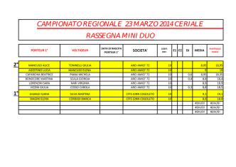 Classifica prima prova Campionato regionale Acrogym del 23