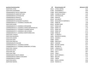 182 uffici postali