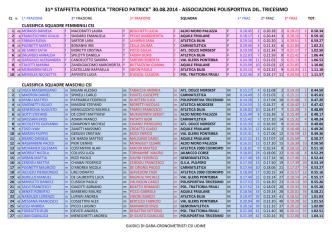32mo Trofeo Patrick 3x4500m
