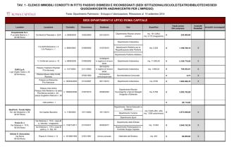 Contratti stipulati per sedi istituzionali condotte in