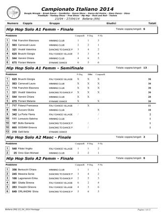 Bellaria 2014-Punteggi Hip Hop, PDF, 173KB
