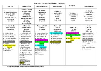 Assegnazione dei docenti alle classi/sezioni, agli ambiti e alle