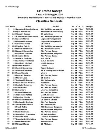 13° Trofeo Nasego Classifica Generale