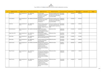 Consulta i dati relativi al 2013 - Agenzia Regionale per il Lavoro