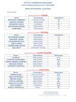 risultati prove attitudinali indirizzo musicale dell`11/02/2015